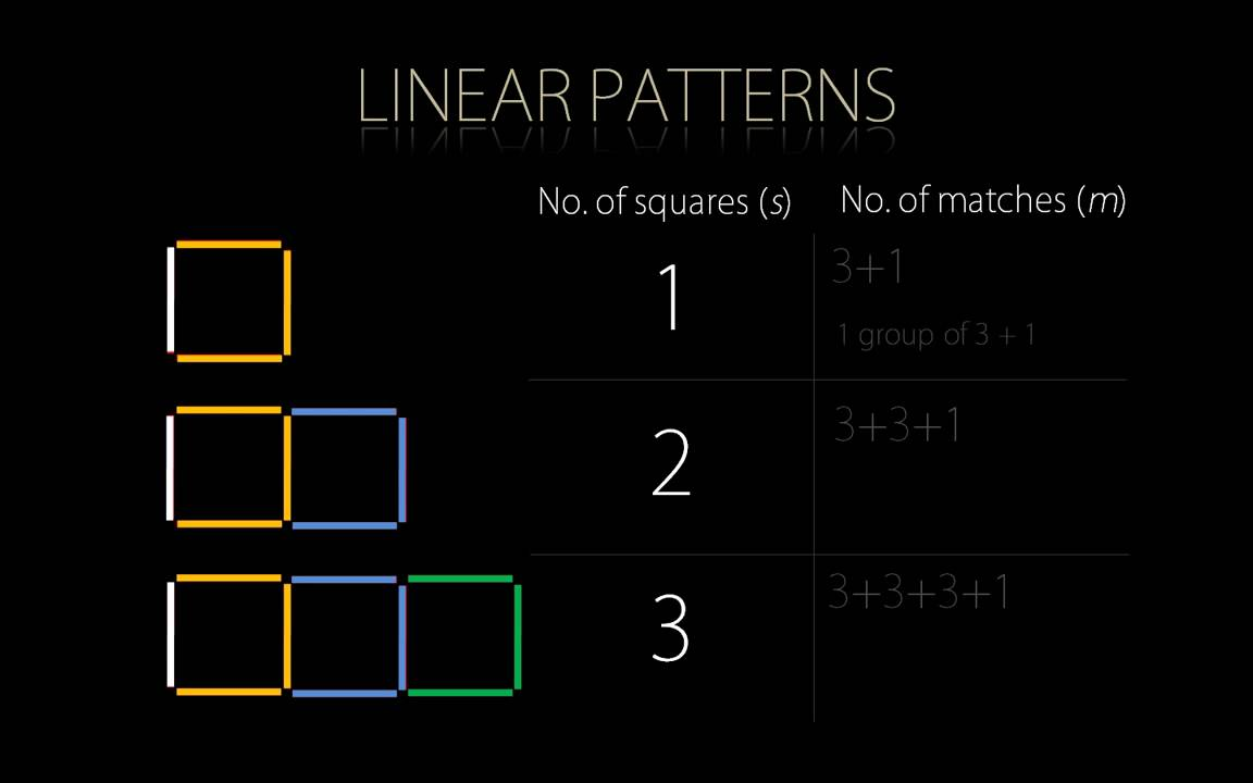 hight resolution of Unit 1.4: Relationships in Patterns - JUNIOR HIGH MATH VIRTUAL CLASSROOM