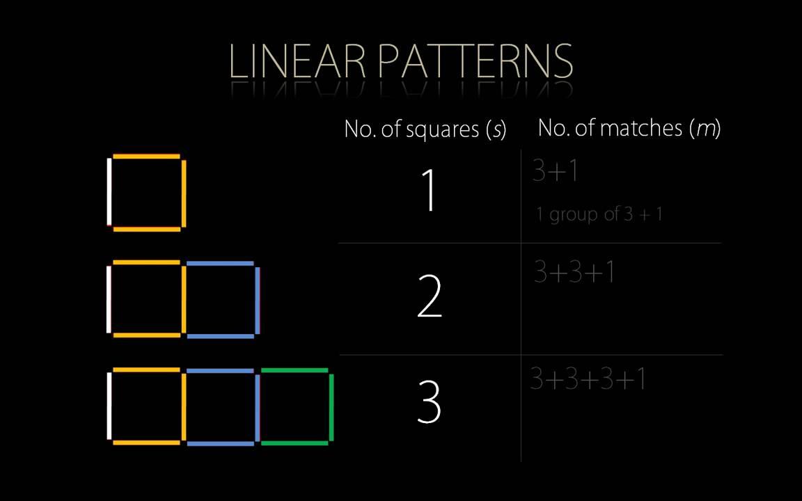 Making an algebraic rule from a simple pattern