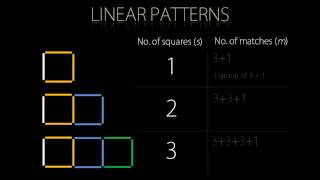 Making An Algebraic Rule From A Simple Pattern