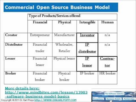 Commercial open source business models