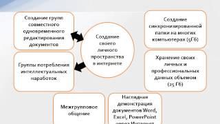 Использование ИКТ в образовании