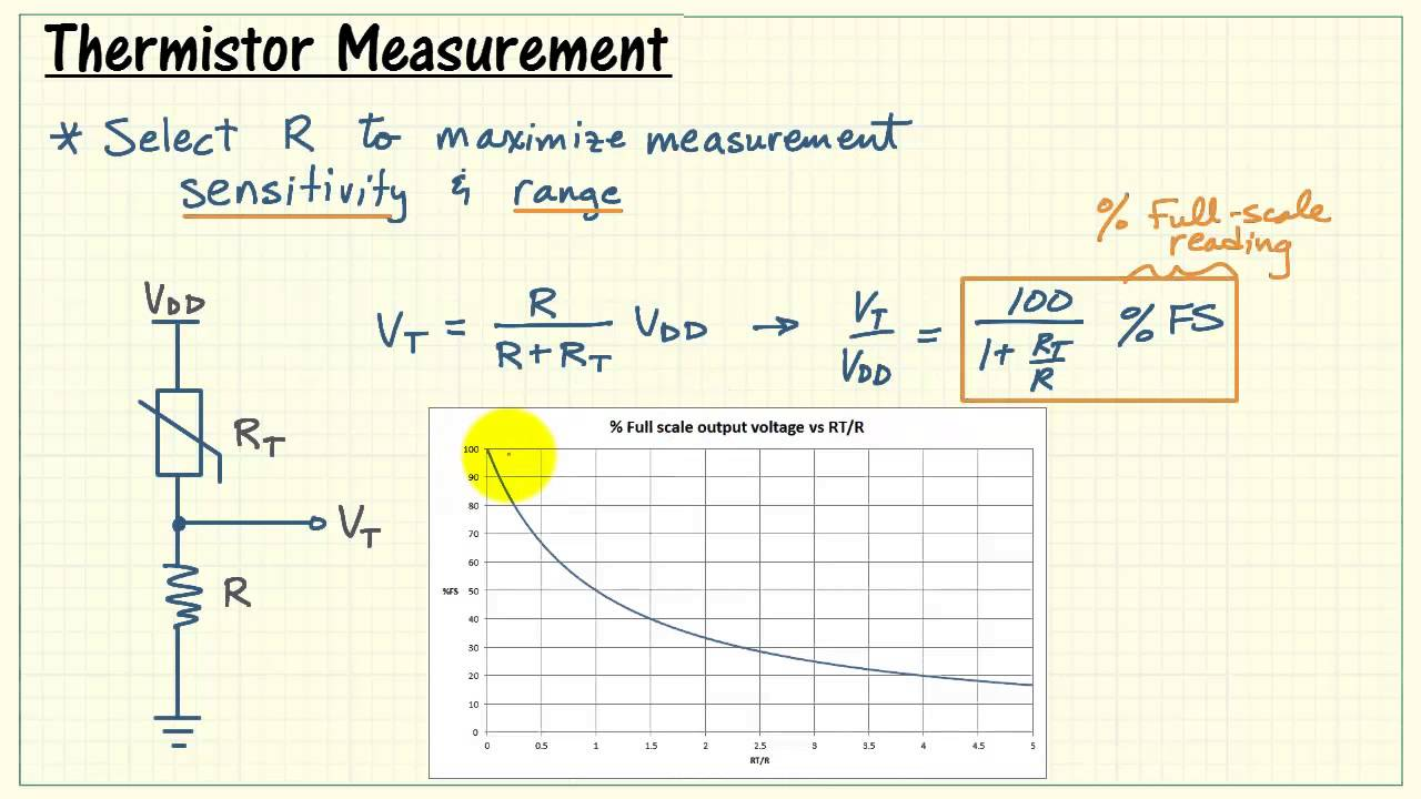 NI myRIO: Measure thermistor resistance with a voltage divider