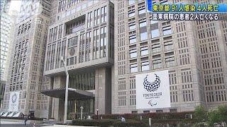新型コロナ 東京都で91人感染 4人死亡(20/05/04)