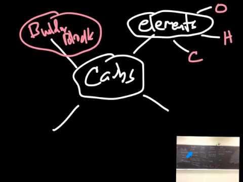 Organic Molecule Concept Map.Organic Molecule Concept Mapping 101 Youtube