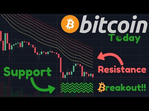 Bitcoin Move IMMINENT?? | Institutional Investors Are Accumulating OTC