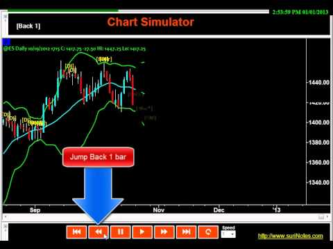 Bollinger bands tradestation