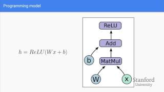 Lecture 7: Introduction to TensorFlow