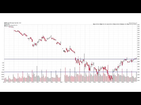 S&P 500® Technical Analysis Of Stock Market 03/30/2020 (Monday, March 30th, 2020) Bear Market
