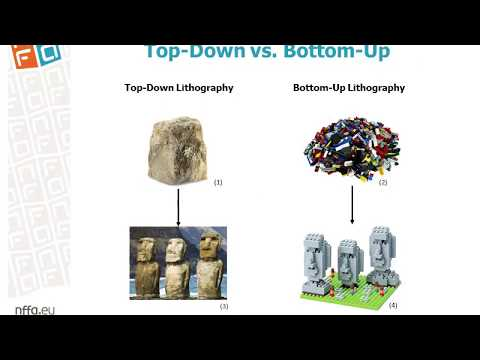 Bottom-up: Direct Self-assembly Of Block Copolymers