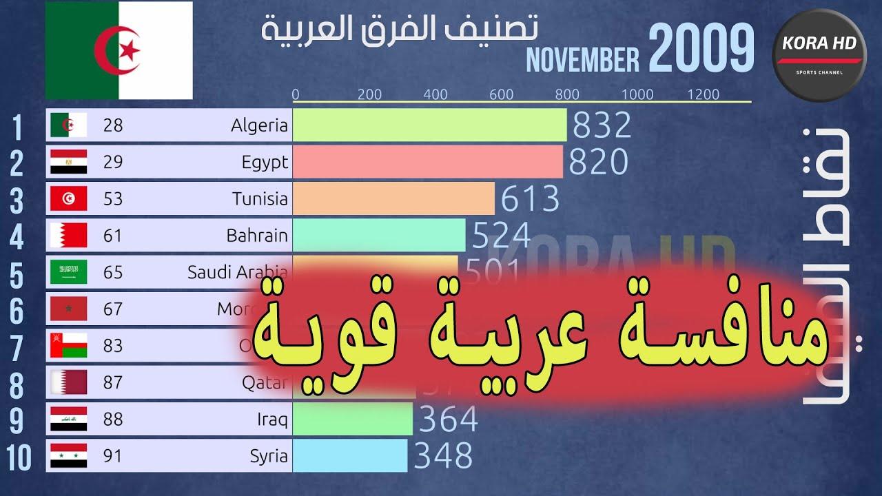 Photo of ترتيب أقوى 10 دول عربية في كرة القدم من  2009 الى 2019,منافسة نارية شاهد تصنيف الجزائر – الرياضة