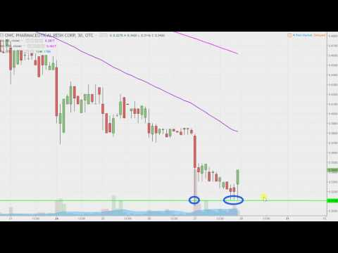 OWC Pharmaceutical Research Corp - OWCP Stock Chart Technical