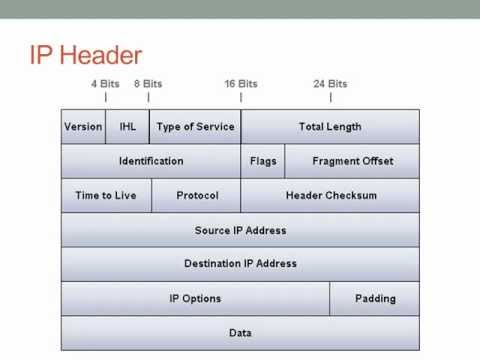 IP Addressing (IPv4)