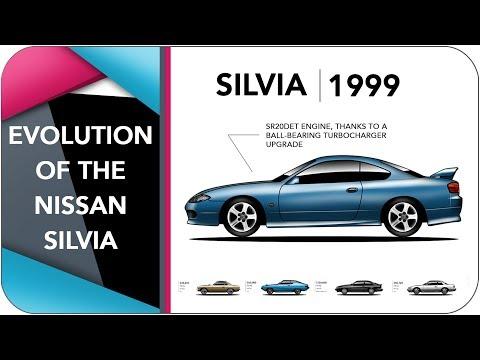 Evolution Of The Nissan Silvia
