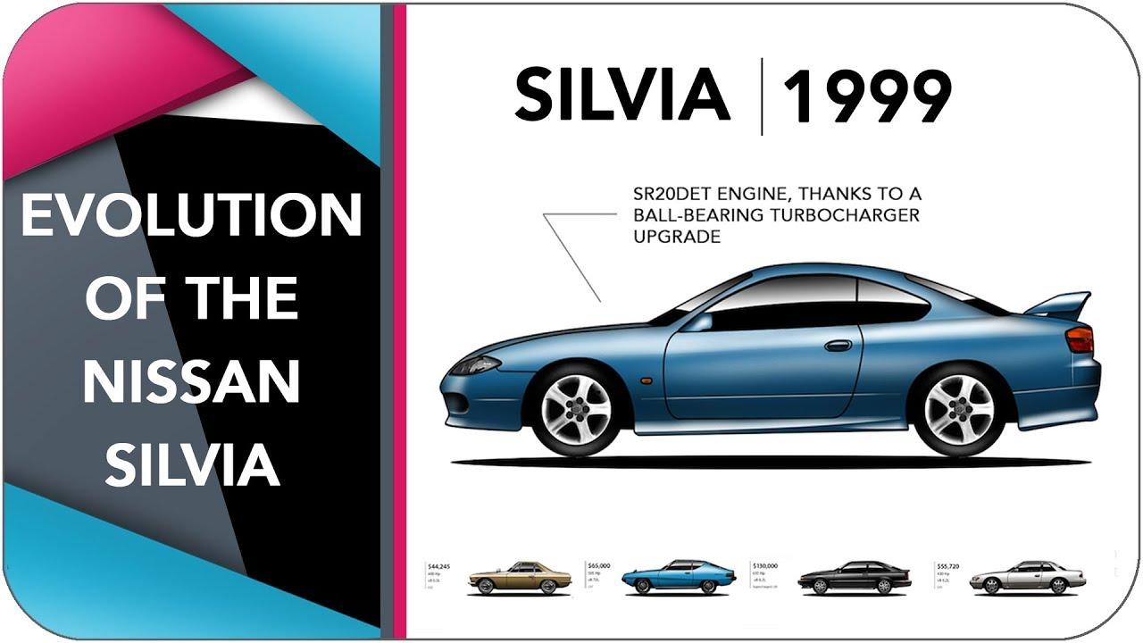 2021 Nissan Silvia Review