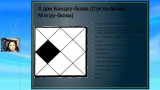 Уроки астрологии Урок № 5 Дома