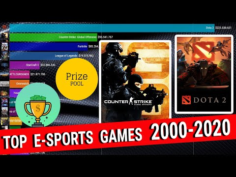 [Top 15] Most Popular Esports Games With The Most Prize Money