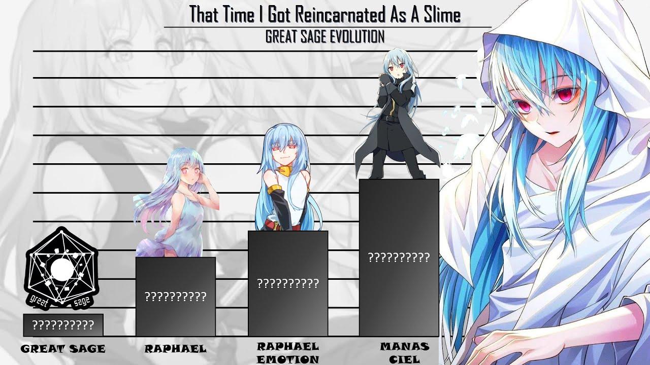 Raphael tensura setelah rimuru memanggil diablo dan 2 bawahan iblisnya. Rimuru S Great Sage Evolution That Time I Got Reincarnated As A Slime Power Levels Animerank Youtube