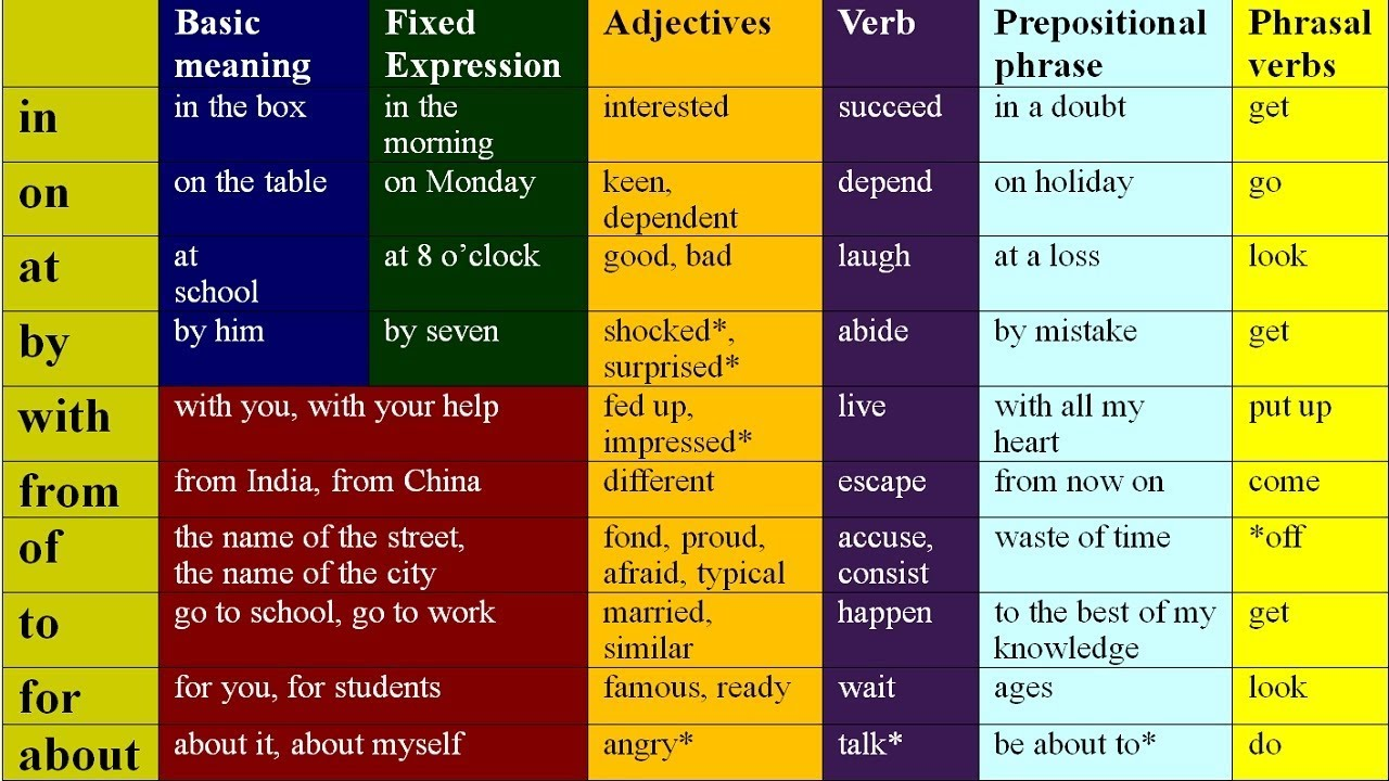 Real Key To Prepositions In English Grammar Lessons For