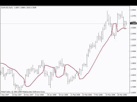 Gann Hi Lo Activator Ssl Indicator For Metatrader 4 Youtube