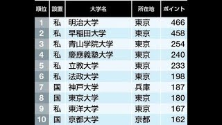「生徒に人気がある大学」ランキング【2017年】