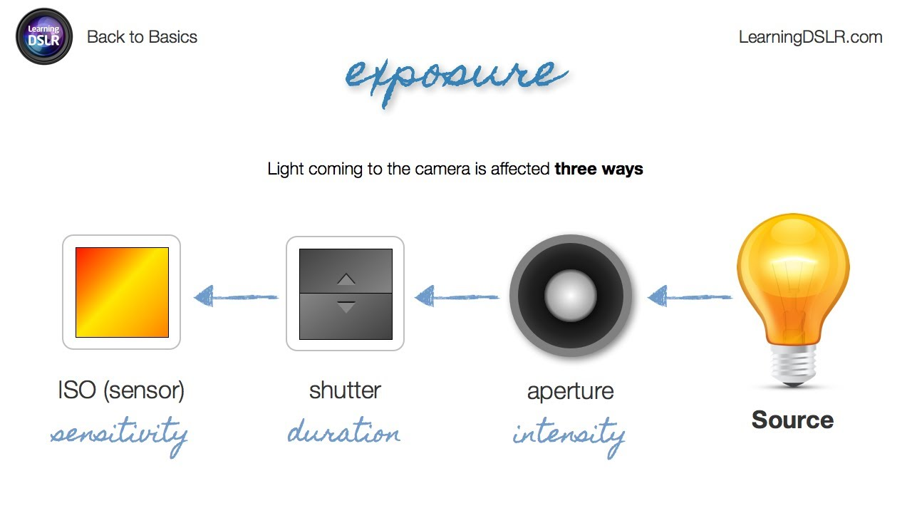 Camera Learning About Dslr Cameras ep03 exposure back to basics by learning dslr youtube dslr