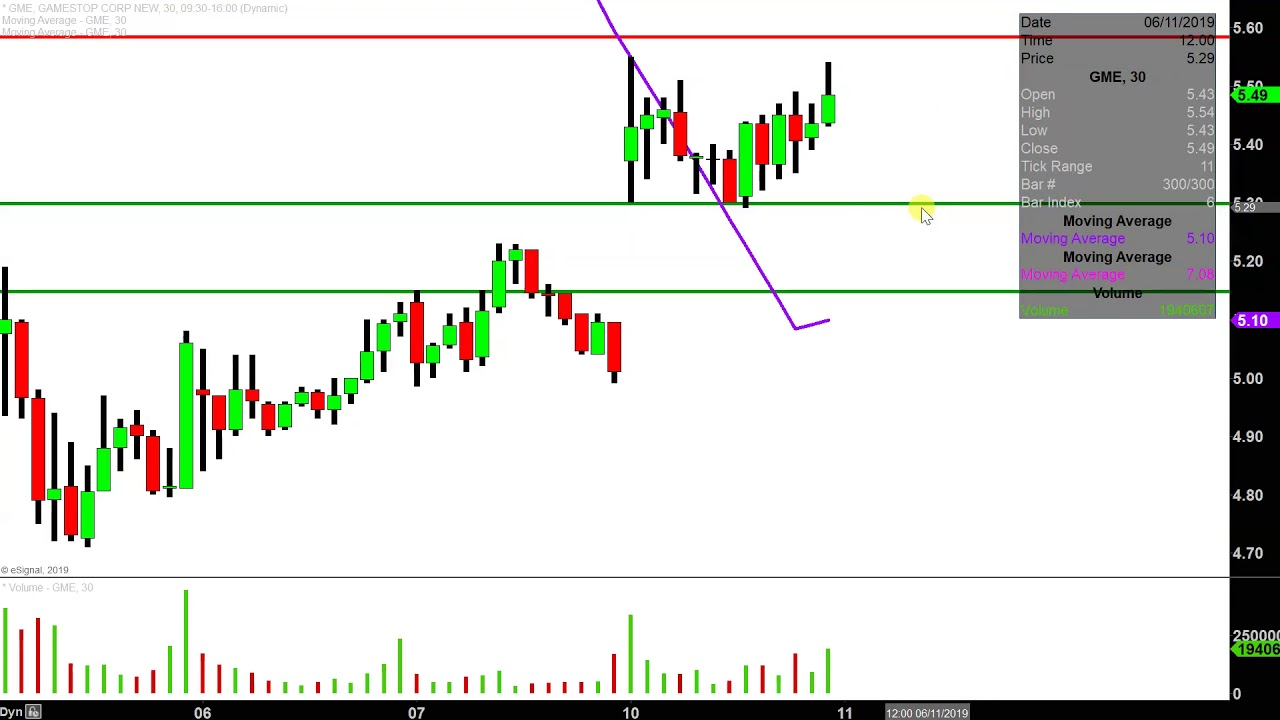 GameStop Corp. - GME Stock Chart ...