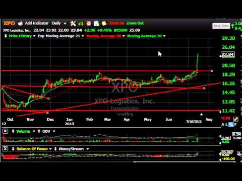 GPRE, SFUN, NTI, SIRO -- Stock Charts - Harry Boxer, TheTechTrader.com