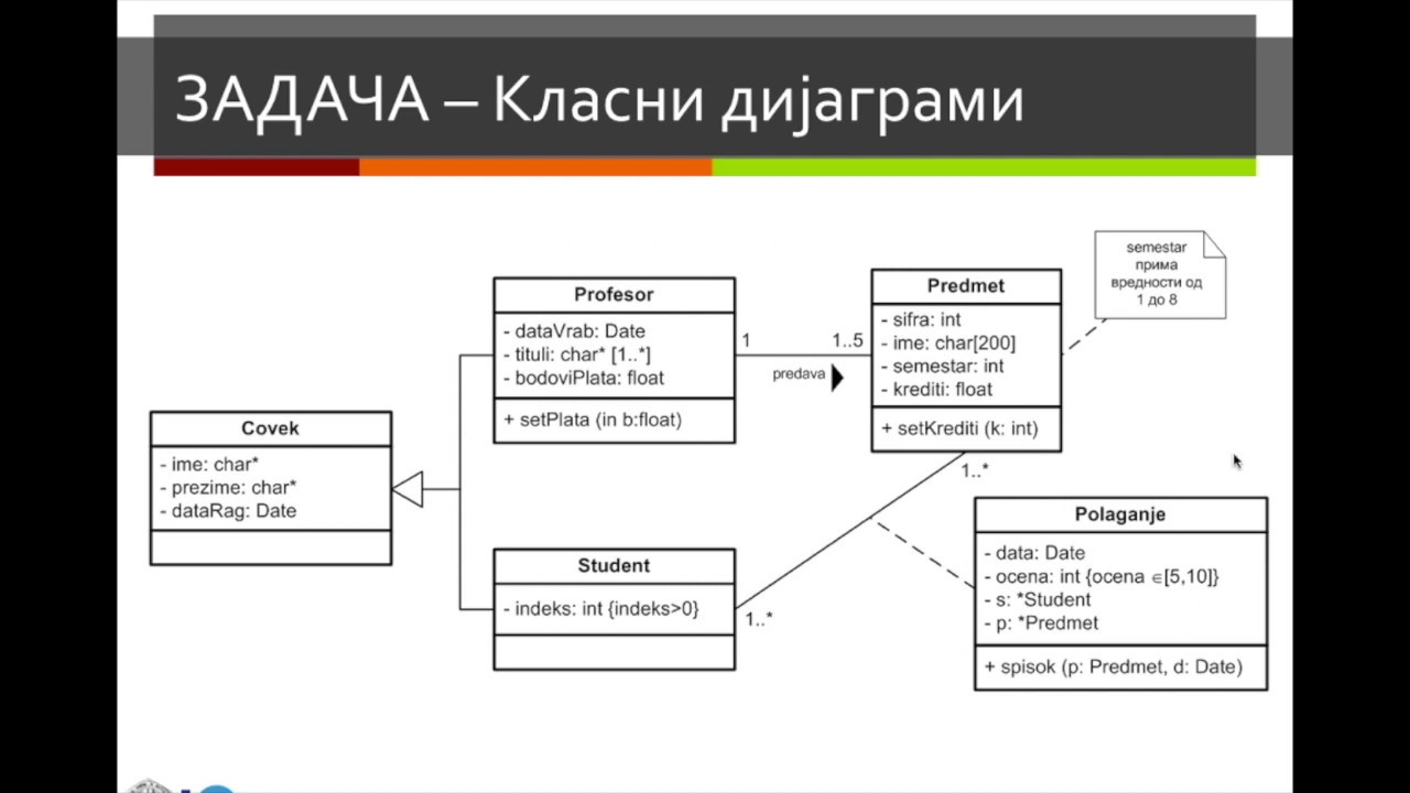OO Analysis and Design - Class Diagrams example pt5 - YouTube