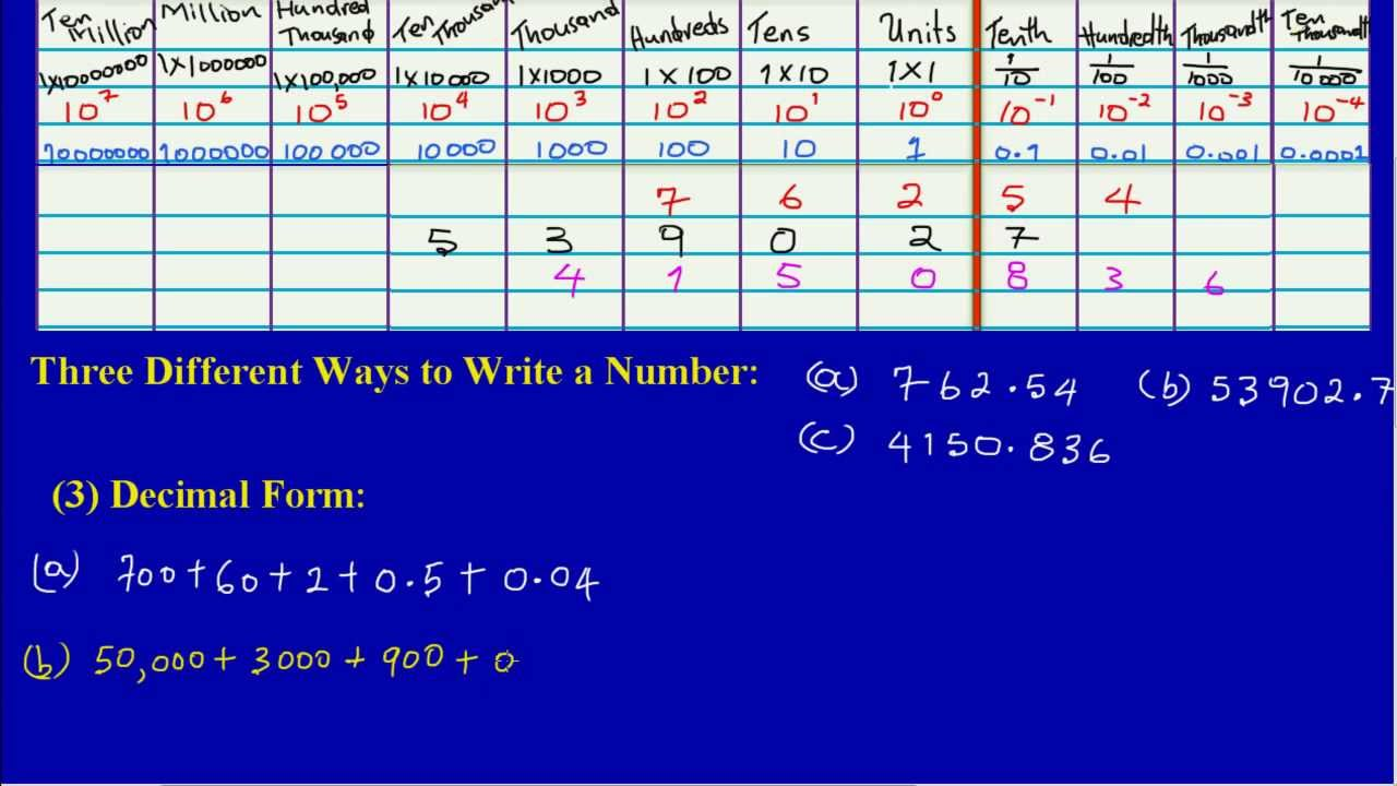 Writing A Number In Decimal Form
