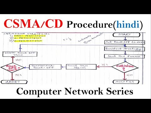 CSMA/CD Procedure  in hindi | computer network series