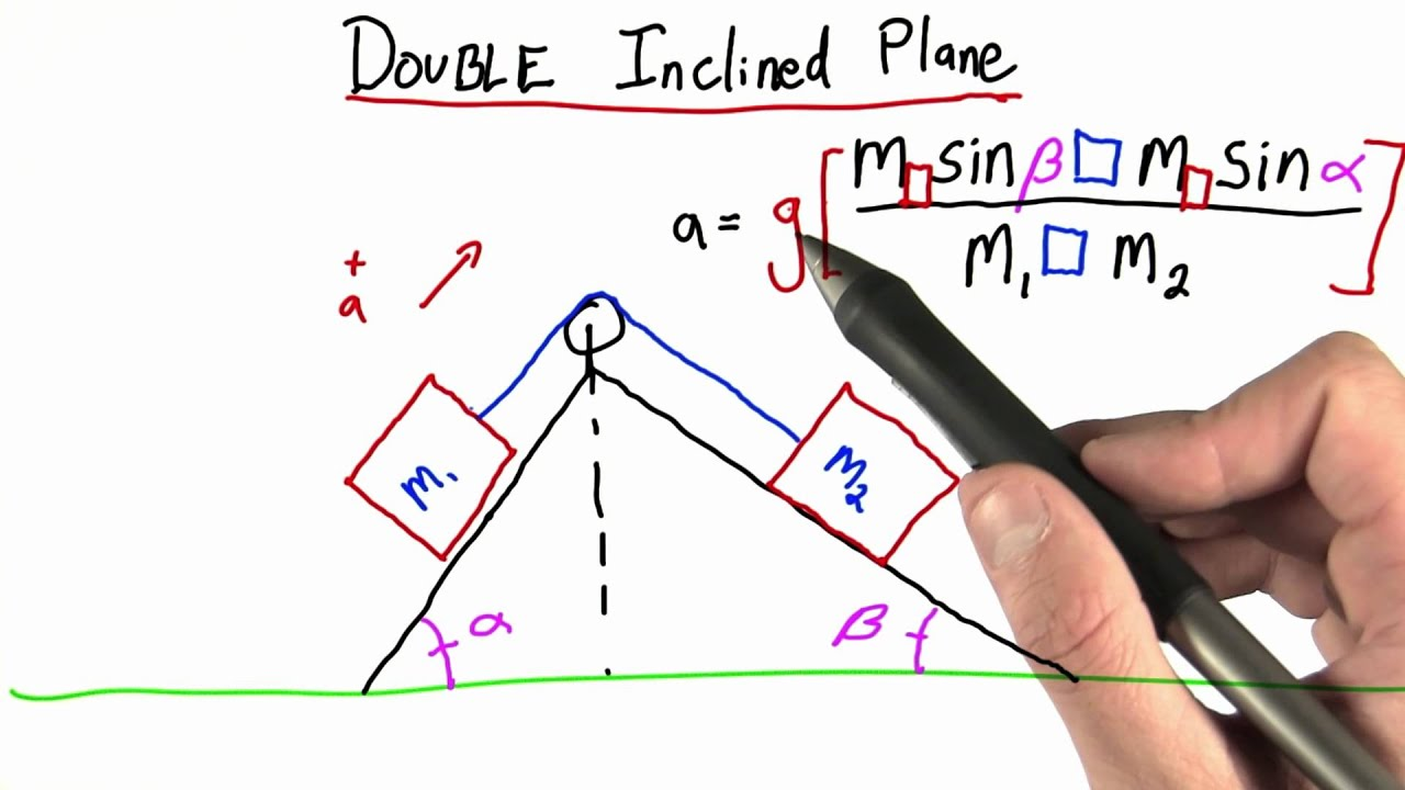 Double Inclined Plane