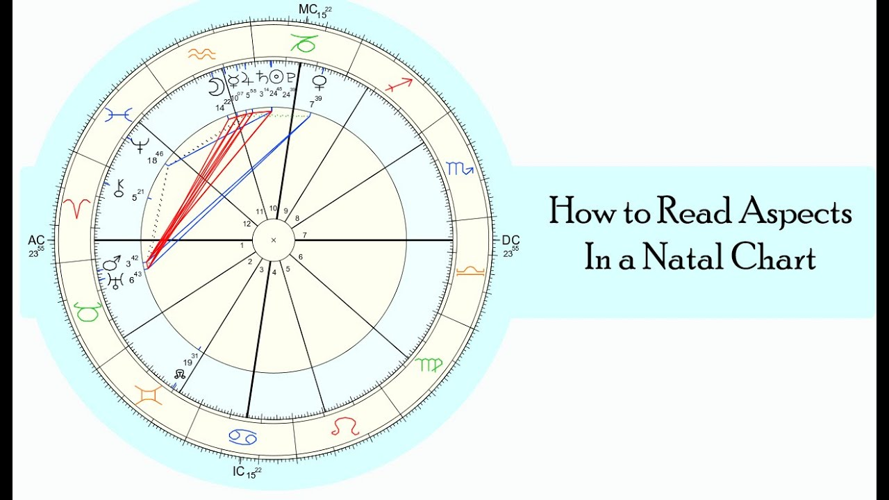 How to Read Aspects in an Astrology Chart