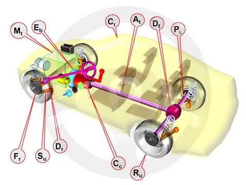 ASÍ FUNCIONA EL AUTOMÓVIL (I) - 1.1 Elementos del automóvil (3/4)