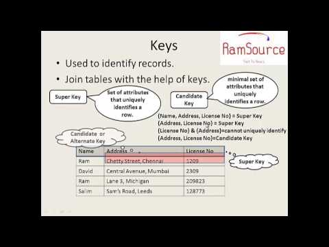 2 SQL Programming In Tamil - E-R Diagram - YouTube