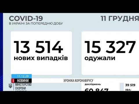 ТРК ВіККА: Майже 700 нових недужих на коронавірус виявили на Черкащині за добу