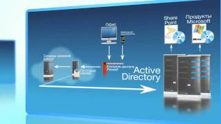 Корпоративная почта от ActiveCloud (Microsoft Exchange, Open-Xchange)