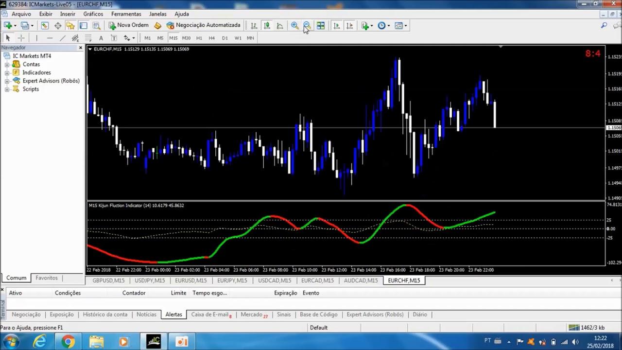 Forex estrategia d1