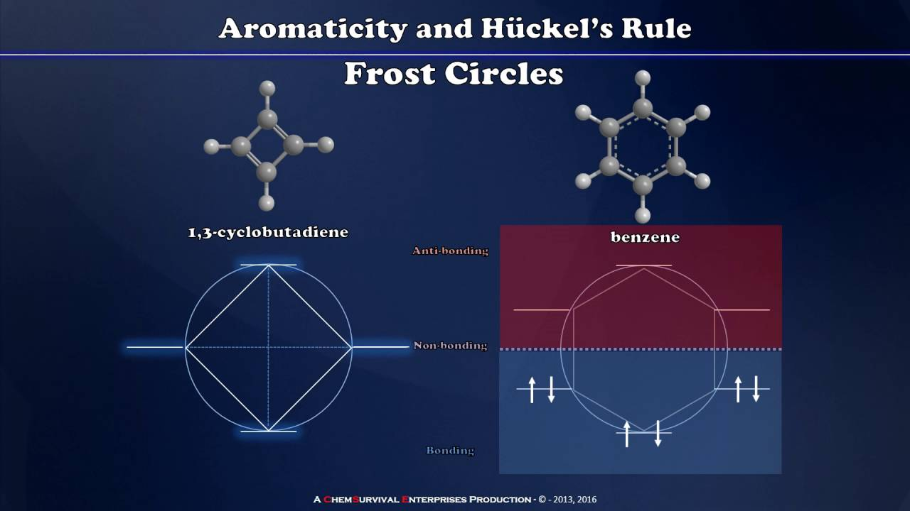 medium resolution of frost circles h ckel s rule and aromaticity