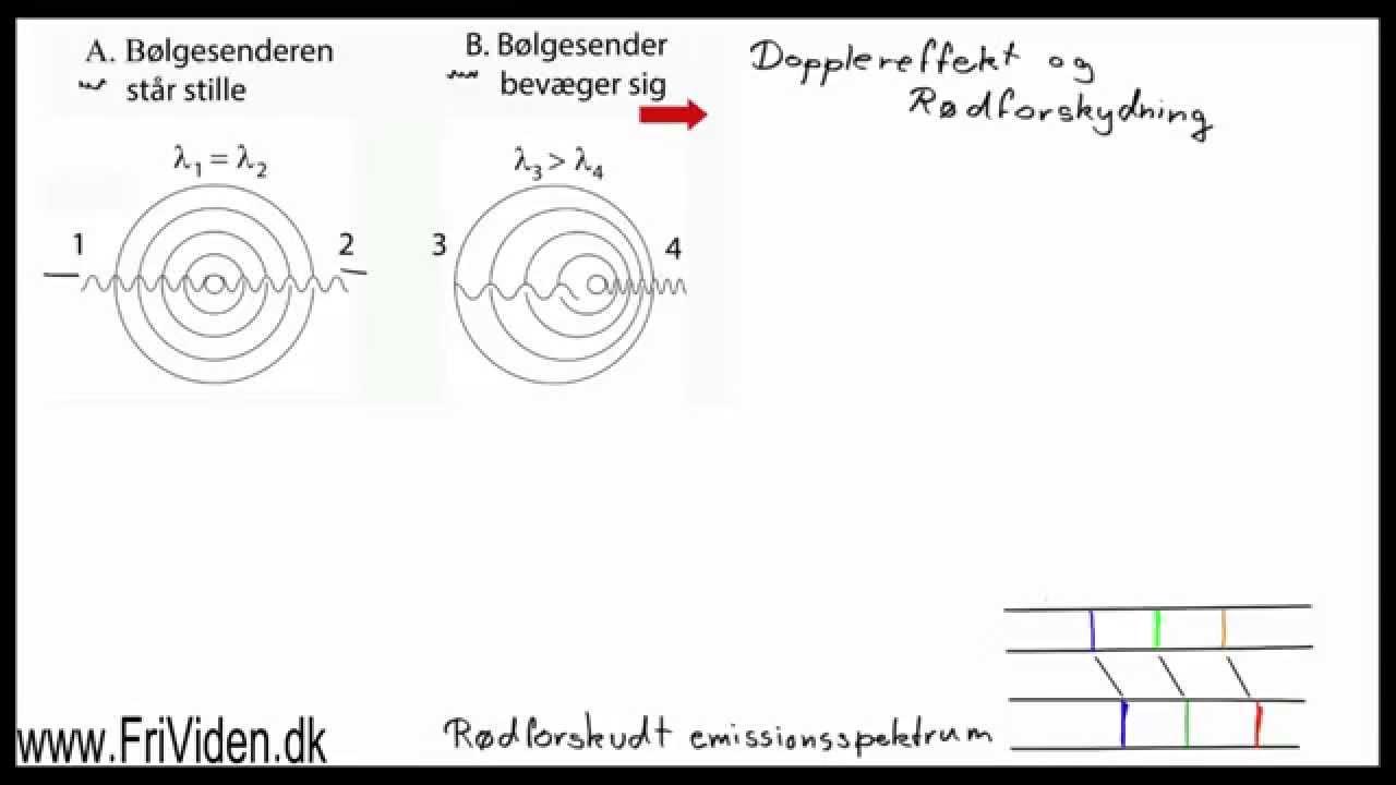 Dopplereffekt og rødforskydning, kosmologisk rødforskydning. Fysik C  B