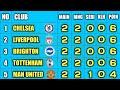 Klasemen & Top Skor Liga Inggris 2021/2022