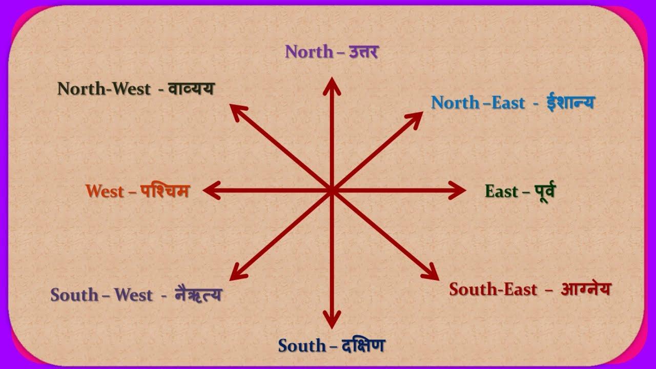 Direction Names À¤¦ À¤¶ À¤š À¤¨ À¤µ In Marathi And English Youtube