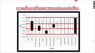 วิธีการใช้แท่งเทียนสำหรับตลาด Forex โดยเฉพาะ   XM Webinar 28 เมษายน 2561