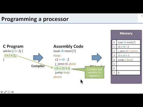 ISA 1.1 Introduction to the ISA