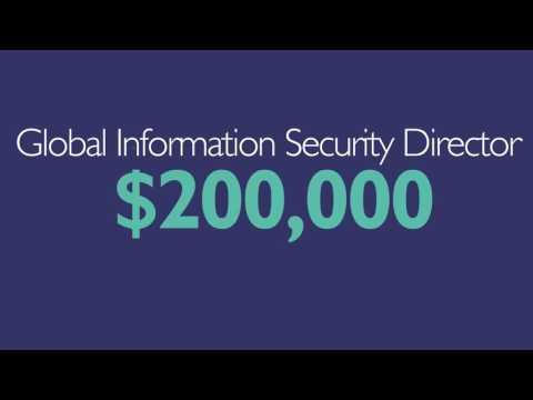 Cybersecurity salaries