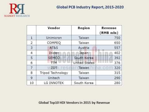 PCB Market Research Statistics 2015-2020 Opportunities