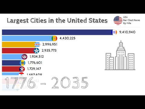 Largest Cities In The United States 1776 – 2035 (By Number Of Inhabitants)