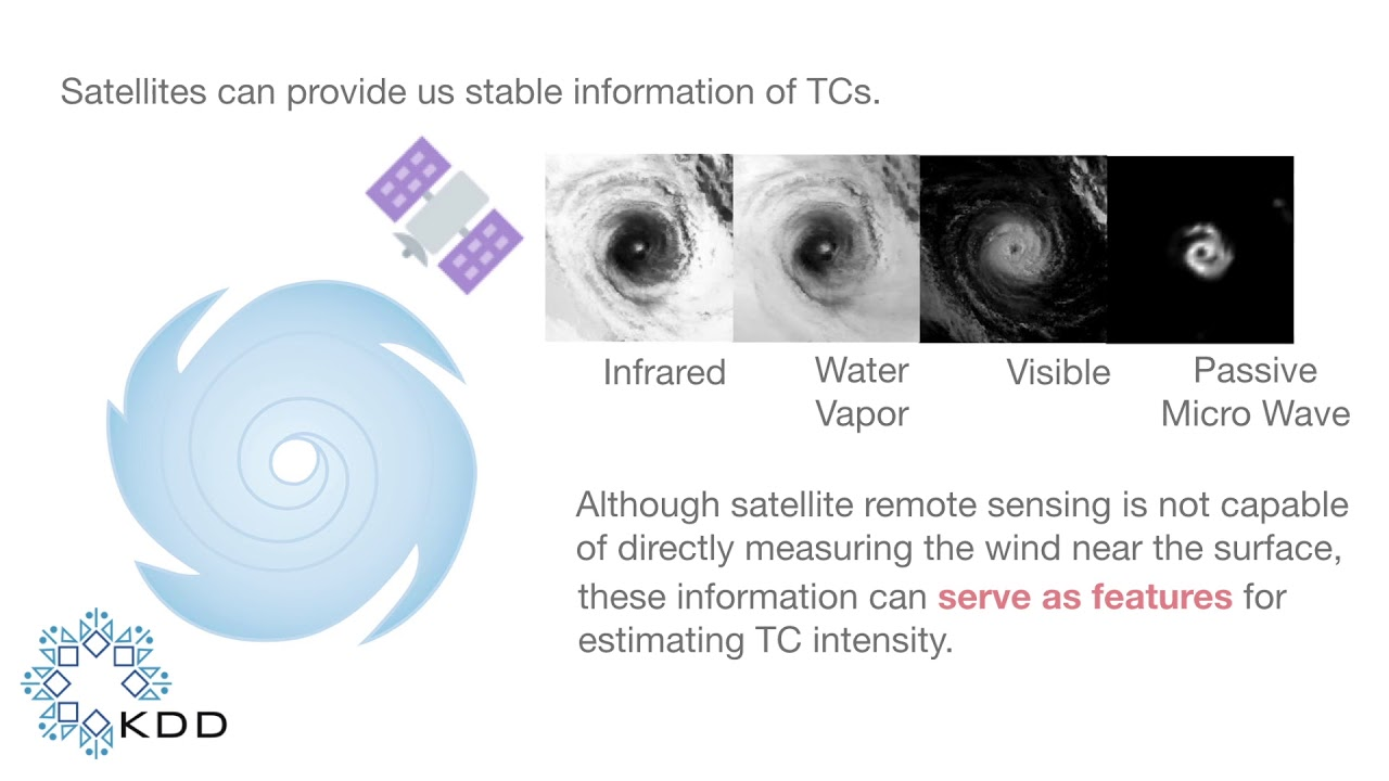 Rotation-Blended CNNs on a New Open Dataset for Tropical Cyclone  Image-to-intensity Regression