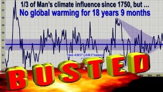 'Global warming stopped in 1998' BUSTED!