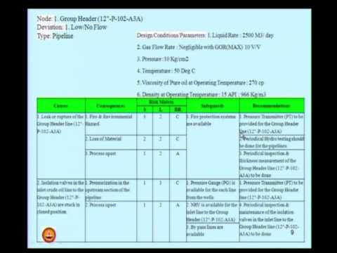 Mod-01 Lec-11 Hazard Identification and Management in Oil & Gas Industry using HAZOP