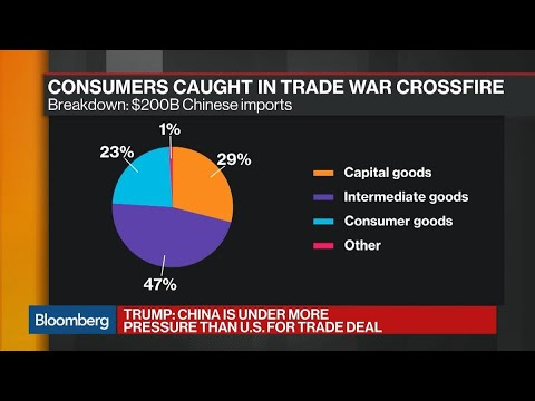 Market's Not Ready For New China Tariffs, Zentner Says